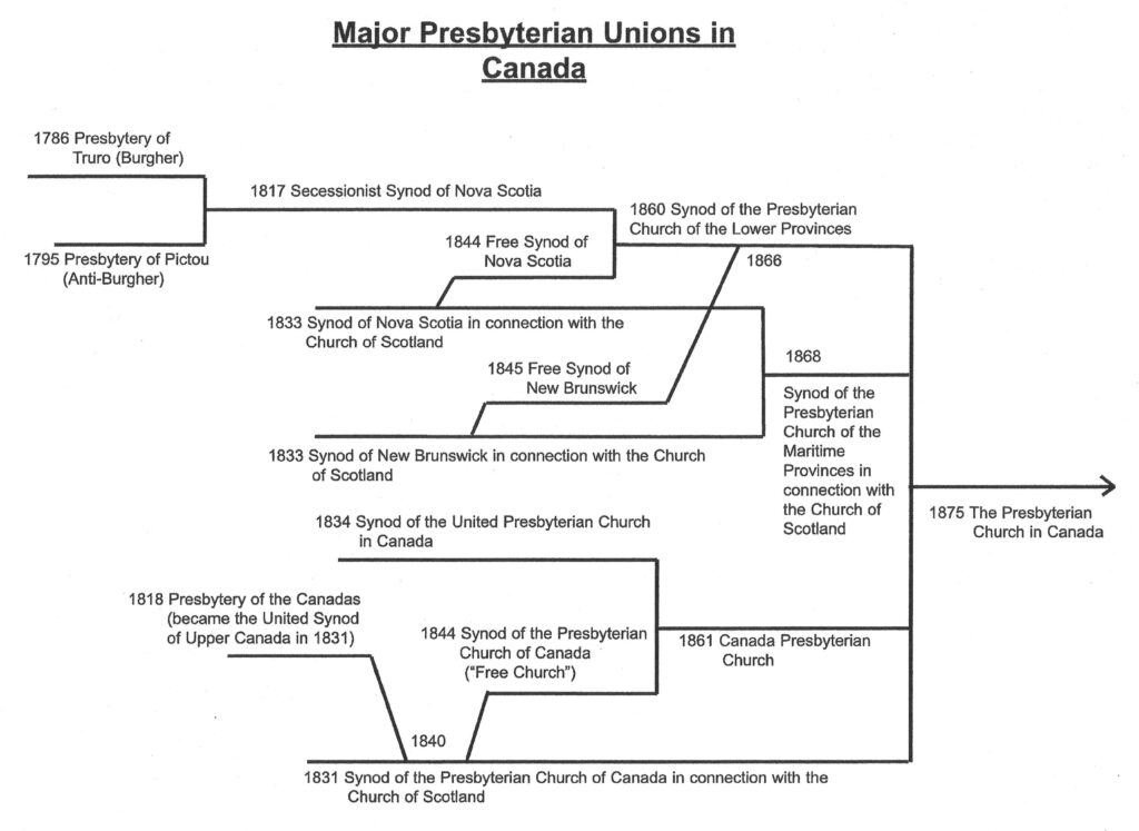 Major Presbyterian Unions in Canada - chart